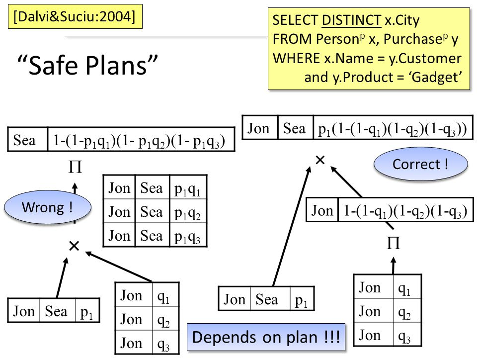 Safe Plans × × P P Depends on plan !!! [Dalvi&Suciu:2004]